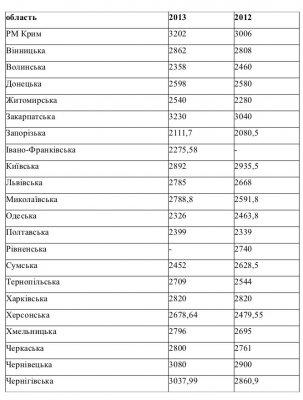 Буковинські вчителі одні з найбагатших вчителів в Україні