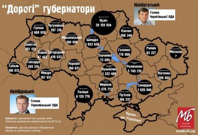 Голова Чернівецької ОДА - у десятці найбідніших губернаторів (ІНФОГРАФІКА)