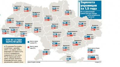 Буковина за рівнем зарплат нижче охопленого війною Донбасу