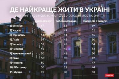 Чернівці потрапили до рейтингу найкращих міст України