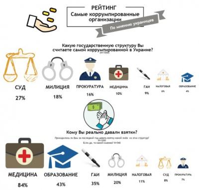 Опитування: Кому українці найбільше хабарів несуть