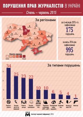 Буковина - серед лідерів з порушень прав журналістів (інфографіка)
