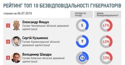 Голова Чернівецької ОДА очолив рейтинг безвідповідальних губернаторів
