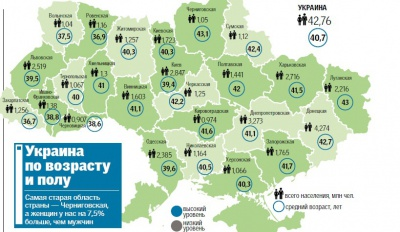 """Буковина потрапила до списку """"наймолодших"""" регіонів"""