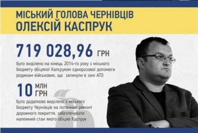 В мережі оприлюднили досягнення мера Чернівців у цифрах (ІНФОГРАФІКА)