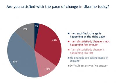Українці незадоволені темпом реформ – опитування