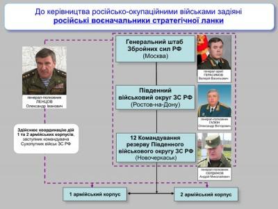 Оприлюднено прізвища російських генералів, які керують бойовиками на Донбасі