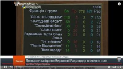 Рада приняла изменения в Конституцию в первом чтении