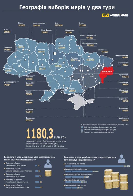На вибори у Чернівцях з бюджету витратять 183 тисячі гривень (ІНФОГРАФІКА)