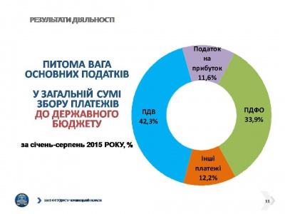 На Буковині зібрано податків на 1,3 мільярда