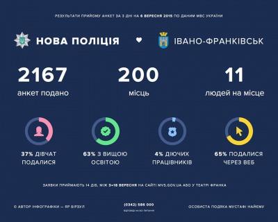 В Івано-Франківську стати поліцейськими вже захотіли більше 2000 людей
