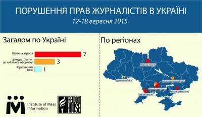 Буковина - один з  лідерів з порушення прав журналістів в Україні, - Інститут масової інформації