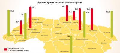 Буковина потрапила до рейтингу регіонів з найкращими платниками податків (ІНФОГРАФІКА)