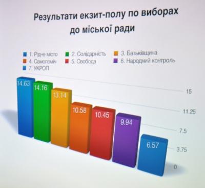 До Чернівецької міської ради потрапляють 7 партій, - екзит-пол