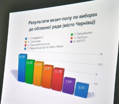 Семь партий попадают в областной совет, - экзит -пол