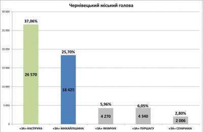 Результати виборів у Чернівцях — паралельний підрахунок