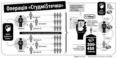 Схема: як купували голоси студентів на виборах у Чернівцях (ІНФОГРАФІКА)