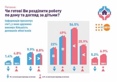 24% чоловіків на Буковині готові ділити домашні обов'язки з дружиною