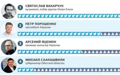 Буковинець потрапив у трійку найпопулярніших українців у соціальних мережах