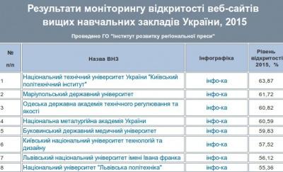 Сайт БГМУ - в ТОП - пятерке рейтинга открытости в Украине