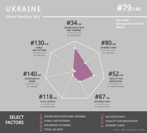 Українські банки стали найбільш ненадійними усвіті