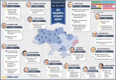 Обіцянки мерів українських міст показали в інфографіці