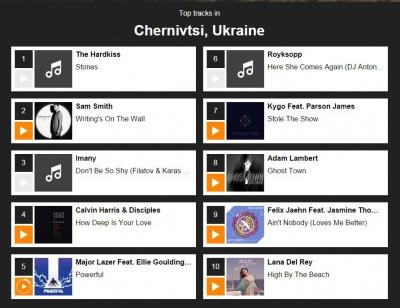 Новий сервіс від BBC визначив казахстанський Оскемен «музичним побратимом» Чернівців