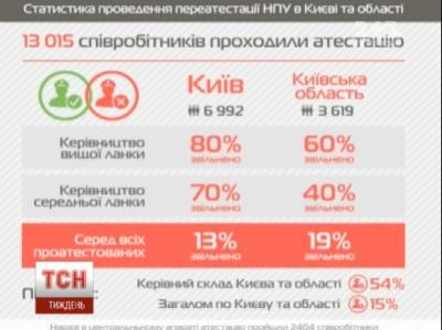 80% керівництва вищої ланки міліції у Києві не пройшли переатестацію
