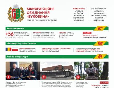 """Депутатська група """"Буковина"""" назвала своїми досягненнями дороги і малий прикордонний рух з Румунією"""