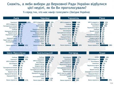 Якби вибори до ВР відбулися у березні, від Чернівців пройшли би 7 партій