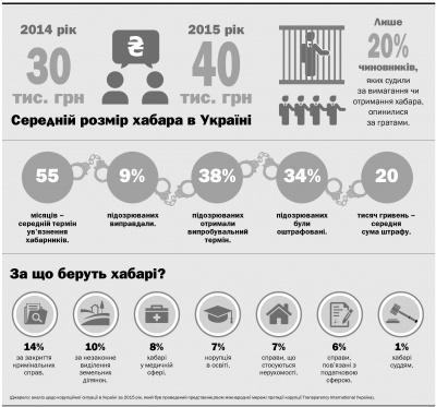 """""""Великої риби"""" не зловили жодної: кого в Україні судять за хабарі (ІНФОГРАФІКА)"""