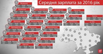 Буковина пасе задніх у рейтингу середніх зарплат в Україні (ІНФОГРАФІКА)