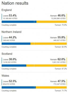 Brexit: Більшість британців підтримала вихід з ЄС