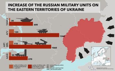 З початку проведення АТО кількість важкого озброєння у бойовиків зросла в десятки разів