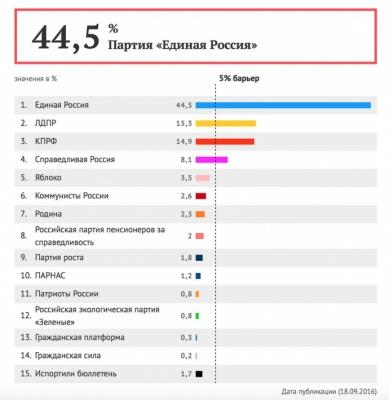 За даними екзит-полів до Держдуми РФ опозиційні партії не проходять