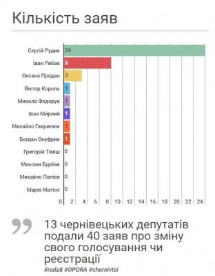 Нардепи-буковинці 40 разів писали заяви про відкликання свого голосування