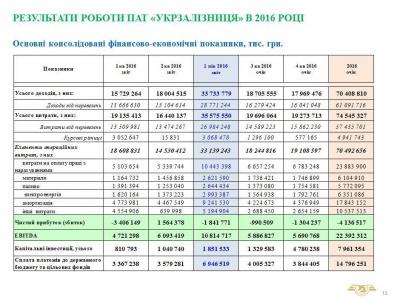 """За рік чистий збиток """"Укрзалізниці"""" сягне 4,136 мільярда гривень"""