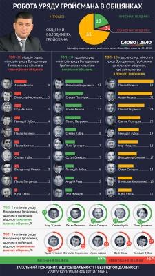 Як виконує свої обіцянки уряд Гройсмана (інфографіка)