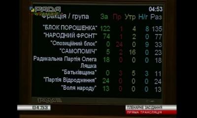 Верховна Рада вночі ухвалила Держбюджет на 2017 рік
