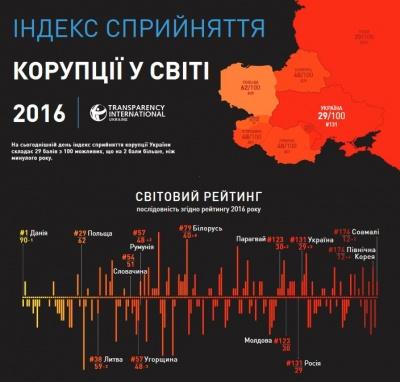 Україна трохи покращила свої позиції у рейтингу сприйняття корупції