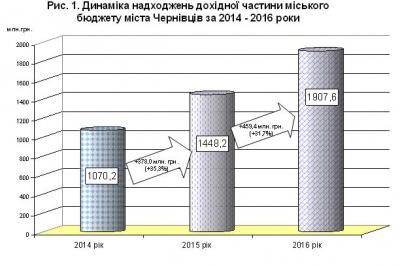 Бюджет Чернівців два роки поспіль зростає на третину