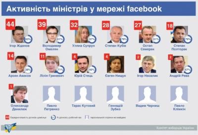Найактивніший у фейсбуці - не Аваков: активісти дослідили інтернет-дописи міністрів