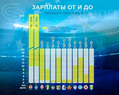 Скільки заробляють футболісти у клубах української Прем'єр-ліги