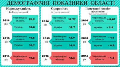 На Буковині знову почала зменшуватись кількість населення