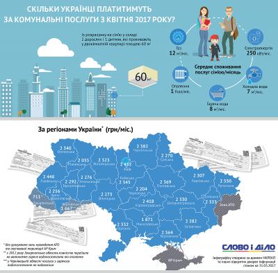ЗМІ з'ясували, скільки жителям Буковини доведеться платити за комуналку у квітні