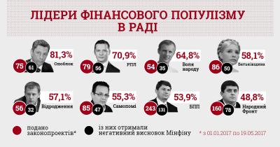 Нардеп з Чернівців посів останню сходинку в рейтингу фінансових популістів у Раді