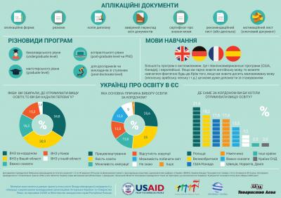 Європейські можливості для студентів і науковців