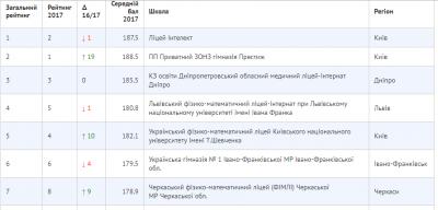 Програміст склав рейтинг українських шкіл за результатами ЗНО: буковинські - у списку найгірших