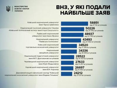 ЧНУ - в ТОП-10 самых популярных университетов Украины
