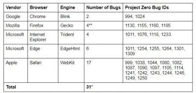 Експерти Google назвали найбезпечніший браузер